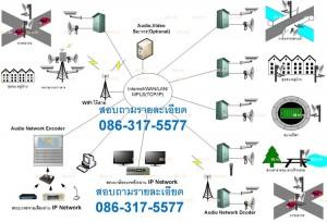 รูปแบบตัวอย่างการใช้งานระบบเสียงประกาศ และระบบกล้องวงจรปิด ผ่านโครงข่าย IP Network