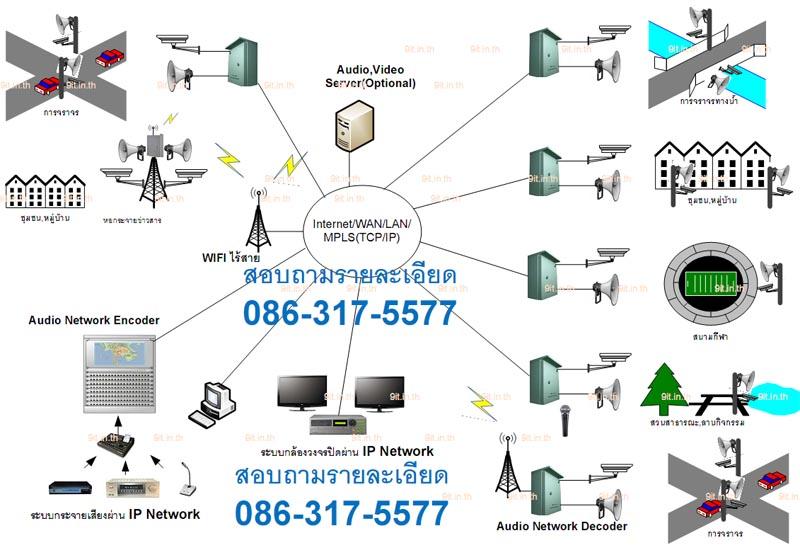 เสียงตามสาย เสียงไร้สาย เสียงไอพี กล้องวงจรปิด กล้องไอพี IP network CCTV ,IP PA