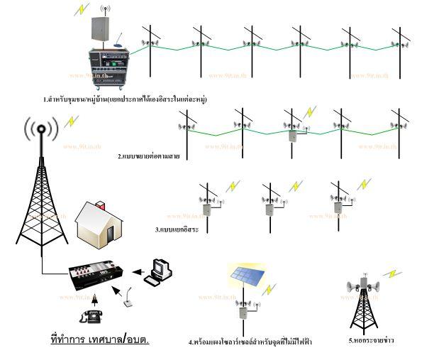 ตัวอย่างการใช้งานระบบกระจายเสียงพร้อมสัญญาณเตือนภัยเอนกประสงค์
